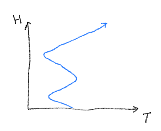 temperature height graph doodle