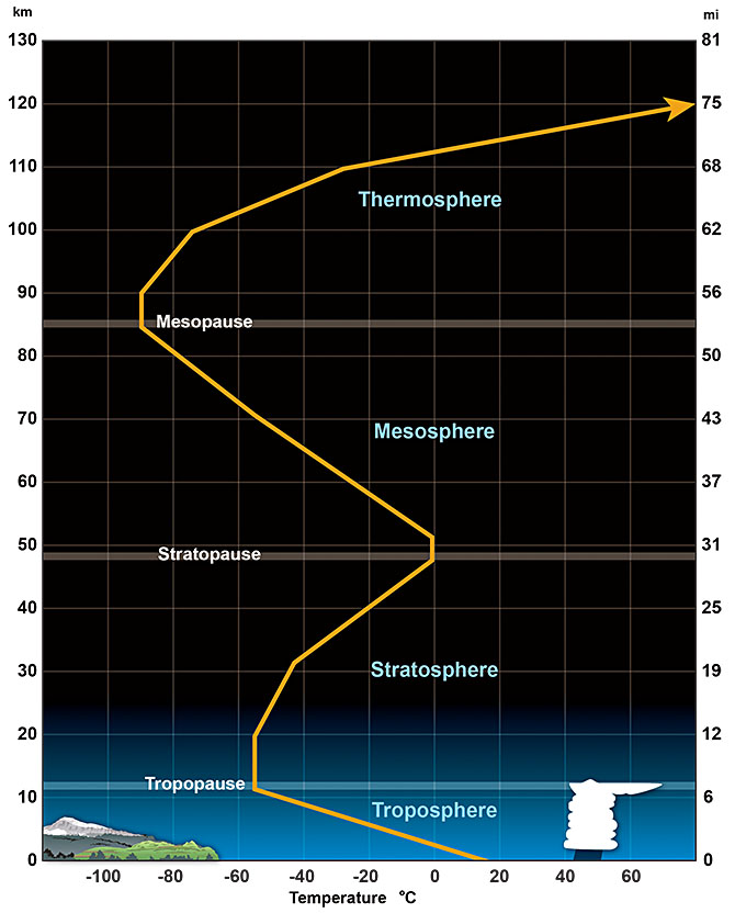 Atmosphere temperature profile